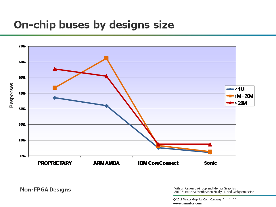 On-chip busses by size