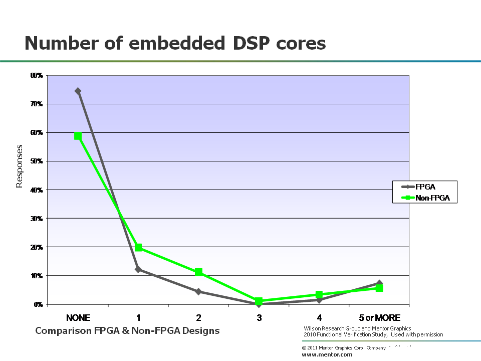 DSP cores